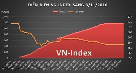 Chung khoan sang 3/11: Habeco da tang hon 170% trong chua day 1 tuan - Anh 1