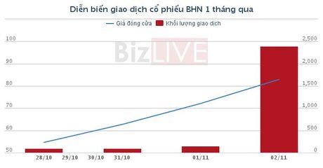 Chung khoan sang 3/11: Habeco da tang hon 170% trong chua day 1 tuan - Anh 3