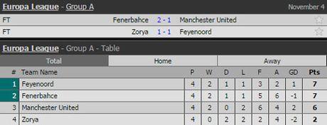 Clip: Rooney lap sieu pham, M.U van 'nga ngua' truoc Fenerbahce - Anh 2
