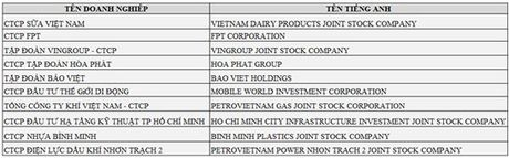 Hoa Phat lot Top 5 doanh nghiep niem yet uy tin nhat 2016 - Anh 1