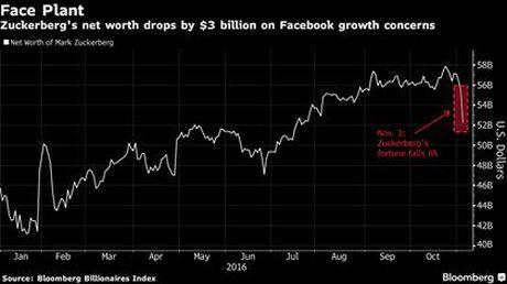 Vi 1 cau noi, ngay hom qua CEO Facebook mat 3 ty USD - Anh 2