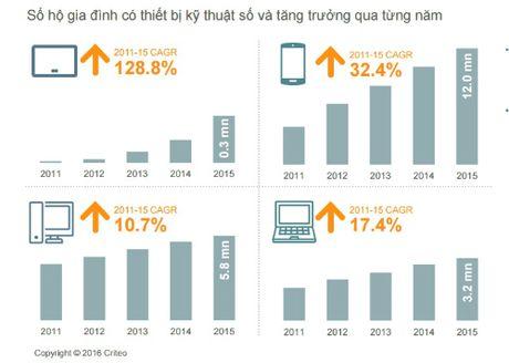 70% khach hang Viet mua sam online bang thiet bi di dong - Anh 1