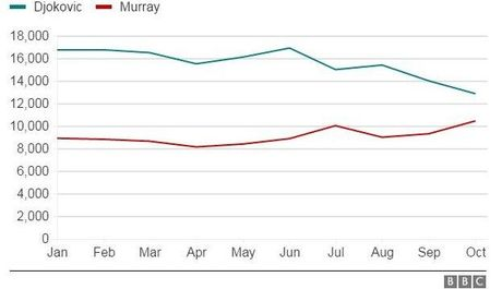 Nole guc nga, Murray cach ngoi so 1 the gioi 1 tran thang - Anh 2