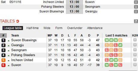 Incheon 0-0 Suwon (H1): Doi cua Xuan Truong choi mau lua - Anh 12