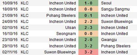 Incheon 0-0 Suwon (H1): Doi cua Xuan Truong choi mau lua - Anh 6