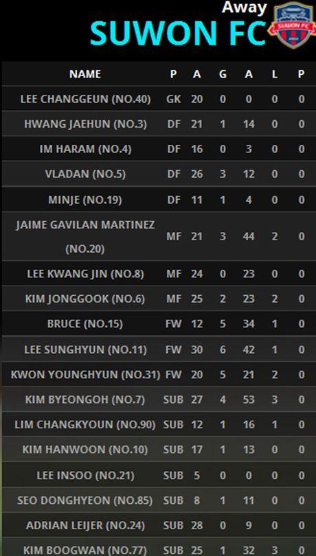 Incheon 0-0 Suwon (H1): Doi cua Xuan Truong choi mau lua - Anh 7