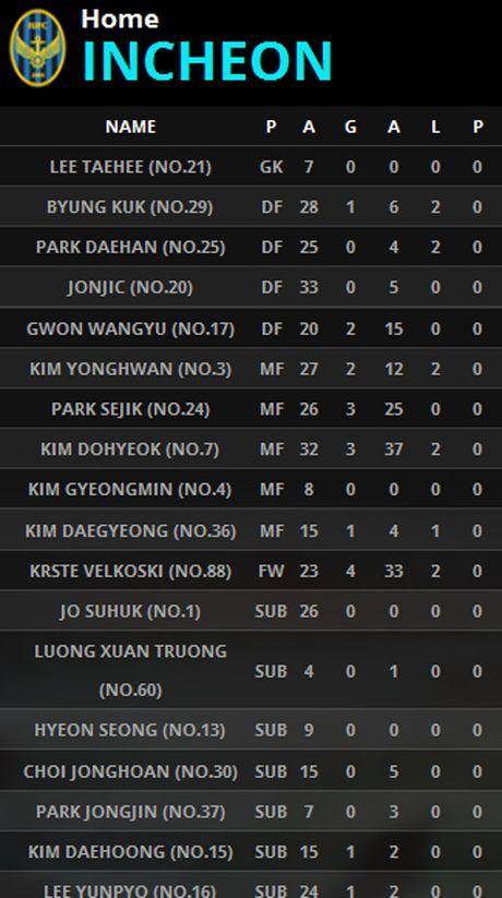 Incheon 0-0 Suwon (H1): Doi cua Xuan Truong choi mau lua - Anh 8