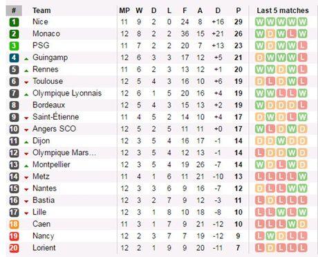 Vong 12 Ligue 1: Falcao bay cao cung Monaco, Marseille chim vao khung hoang - Anh 4