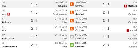 00h00 ngay 07/11, Inter Milan vs Crotone: Thay tuong co doi van? - Anh 2