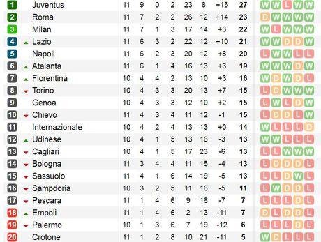 00h00 ngay 07/11, Inter Milan vs Crotone: Thay tuong co doi van? - Anh 4