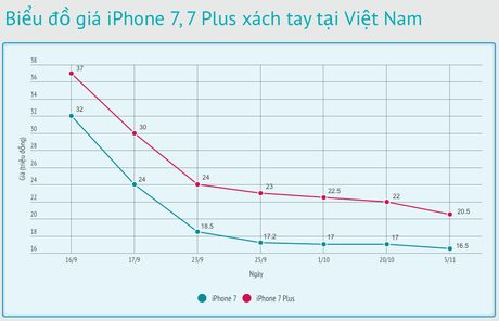 Gia iPhone 7 xach tay lao doc - Anh 2