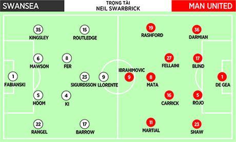 22h00, ngay 06/11: Swansea – Man United: Bieu tuong that truyen - Anh 2