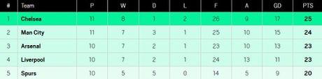 5 ly do vi sao Antonio Conte xuat sac hon Pep Guardiola mua nay - Anh 1