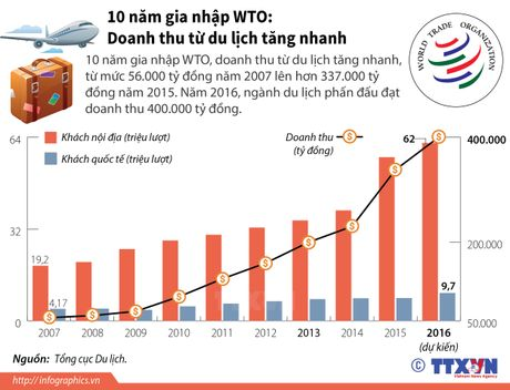 Doanh thu du lich Viet Nam tang sau khi gia nhap WTO - Anh 1