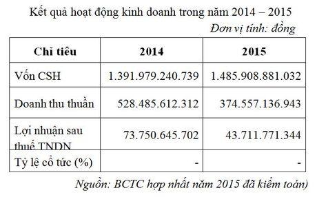 87,9 trieu co phieu CTCP Cao su Tan Bien giao dich tren UPCoM - Anh 1