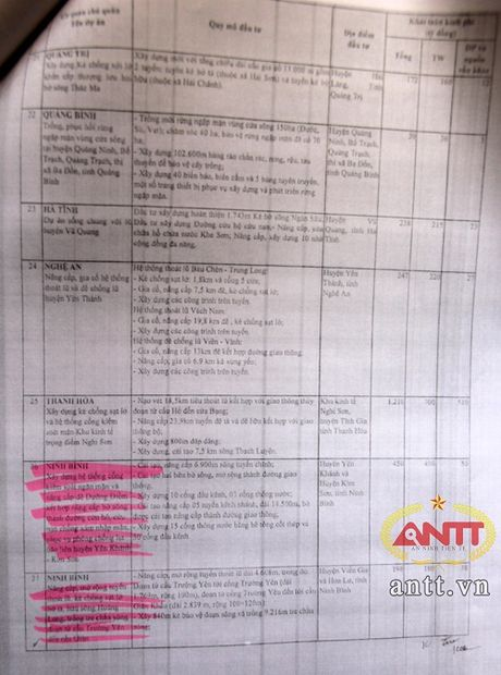 Ninh Binh: Nguy co du an trong diem 'dut ganh' – 8 ti 'boc hoi' - Anh 7