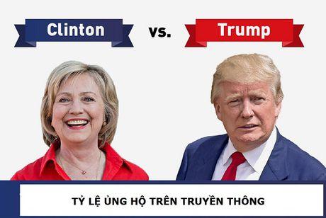 Infographic: Dau an cua ung vien Donald Trump trong cuoc bau cu Tong thong - Anh 5