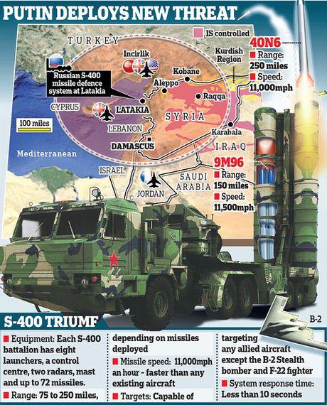S-500 Nga: Sat thu vo song hay 'ho giay'? - Anh 2
