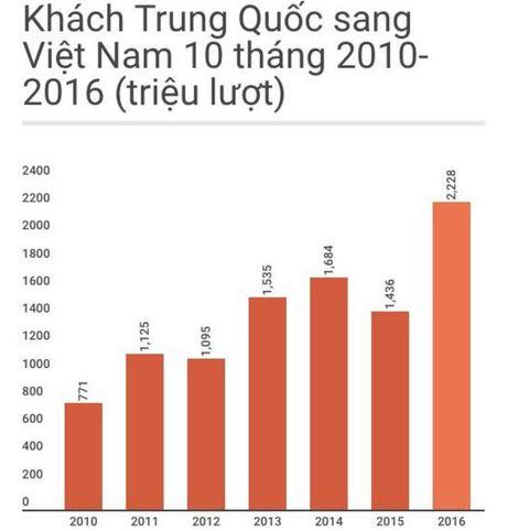 Nguoi Trung Quoc chiem 1/4 so du khach toi Viet Nam - Anh 2