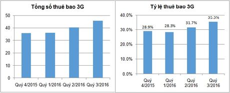4G lieu co giup nha mang tang luong nguoi dung mobile internet? - Anh 1