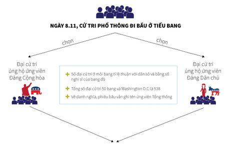 Hieu the thuc bau tong thong My trong 1 phut - Anh 2
