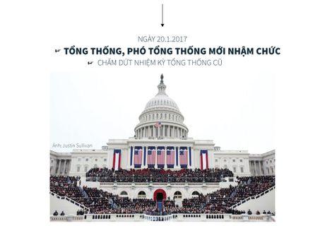 Hieu the thuc bau tong thong My trong 1 phut - Anh 5