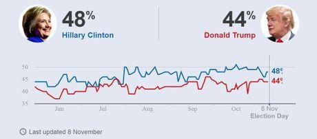 Tham do lan cuoi: Clinton nam 90% co hoi la tong thong My - Anh 2