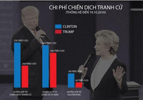 Khac nhau nhu nuoc voi lua giua Trump va Clinton - Anh 10