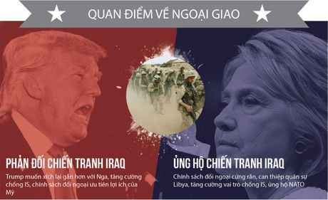 Khac nhau nhu nuoc voi lua giua Trump va Clinton - Anh 6