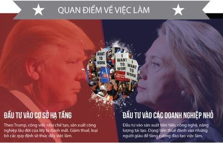 Khac nhau nhu nuoc voi lua giua Trump va Clinton - Anh 9