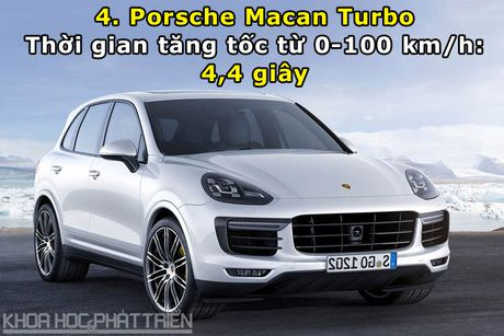 Top 10 xe SUV va crossover tang toc nhanh nhat the gioi - Anh 4