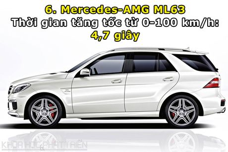 Top 10 xe SUV va crossover tang toc nhanh nhat the gioi - Anh 6
