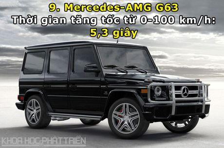 Top 10 xe SUV va crossover tang toc nhanh nhat the gioi - Anh 9