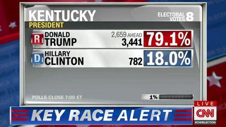 Bau cu My: Trump vuot len truoc Clinton gianh 136 phieu dai cu tri - Anh 4