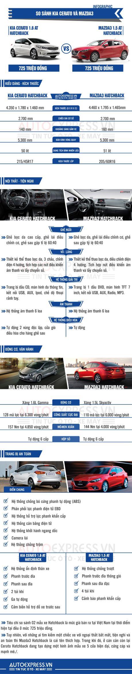Chon xe Hatchback, lay Mazda 3 hay Kia Cerato khi cung gia ban? - Anh 1
