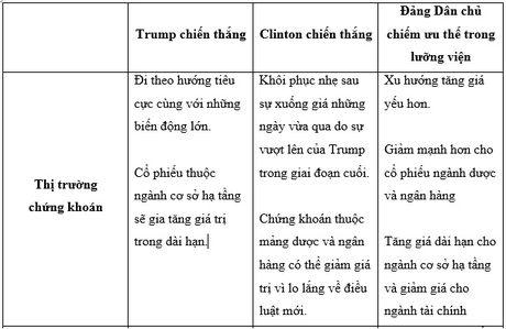 Thi truong tai chinh se phan ung the nao voi ket qua bau cu tong thong My? - Anh 2