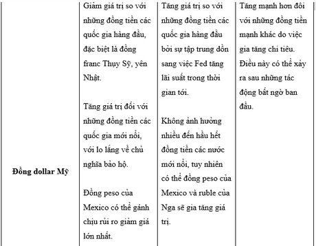 Thi truong tai chinh se phan ung the nao voi ket qua bau cu tong thong My? - Anh 3