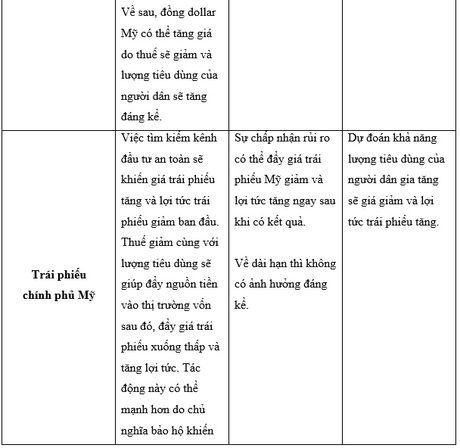 Thi truong tai chinh se phan ung the nao voi ket qua bau cu tong thong My? - Anh 4