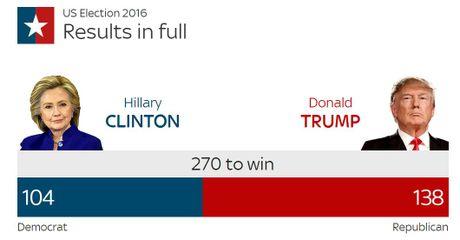 Donald Trump thang lien tiep 8 bang, dan nguoc Clinton 34 phieu - Anh 2