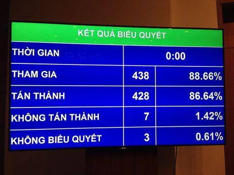Quoc hoi thong qua Nghi quyet ve Ke hoach tai chinh 5 nam quoc gia 2016-2020 - Anh 1