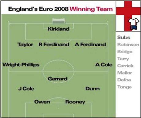 Doi hinh tuyen Anh lua 2003 co the vo dich... EURO 2008 - Anh 11