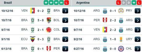 06h45 ngay 11/11, Brazil vs Argentina: Noi chien Barca o Nam My - Anh 2