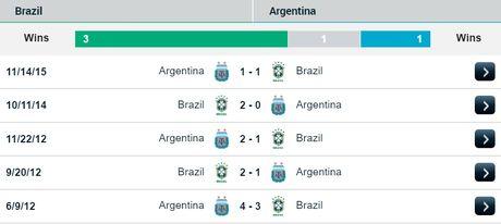 06h45 ngay 11/11, Brazil vs Argentina: Noi chien Barca o Nam My - Anh 3