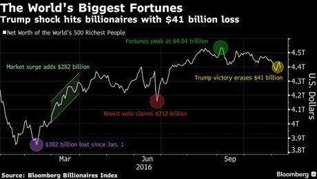 Donald Trump thang cu, tai san ty phu Carlos Slim 'boc hoi' 5 ty USD - Anh 1