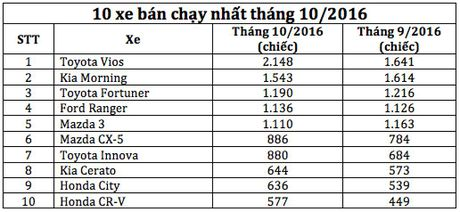 10 xe ban chay nhat thang 10/2016 - Anh 3