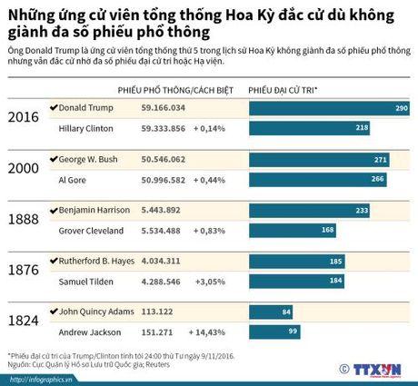 Nhung ung cu vien tong thong Hoa Ky dac cu du khong gianh da so phieu pho thong - Anh 1