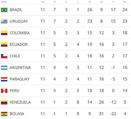 Bat luc nhin Argentina tham bai truoc Brazil, Messi noi gi? - Anh 2