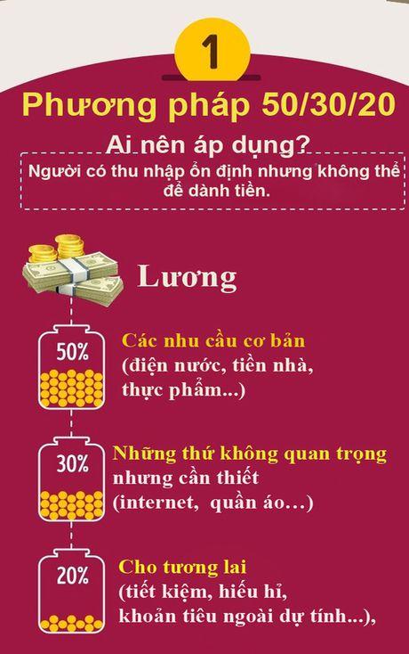 Ap dung 4 phuong phap sau ban se khong thieu tien de chi tieu - Anh 1