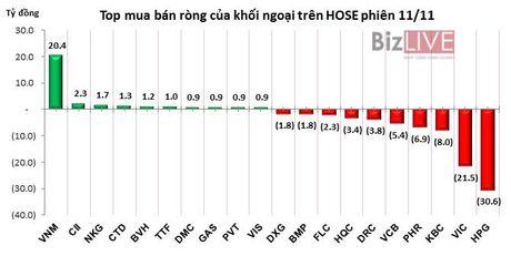 Phien 11/11: Chot loi HPG va VIC, khoi ngoai ban rong hon 74 ty dong - Anh 1