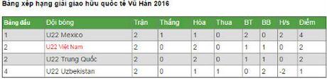 Chi tiet U22 Viet Nam - U22 Uzbekistan: Dap lua hy vong (KT) - Anh 3